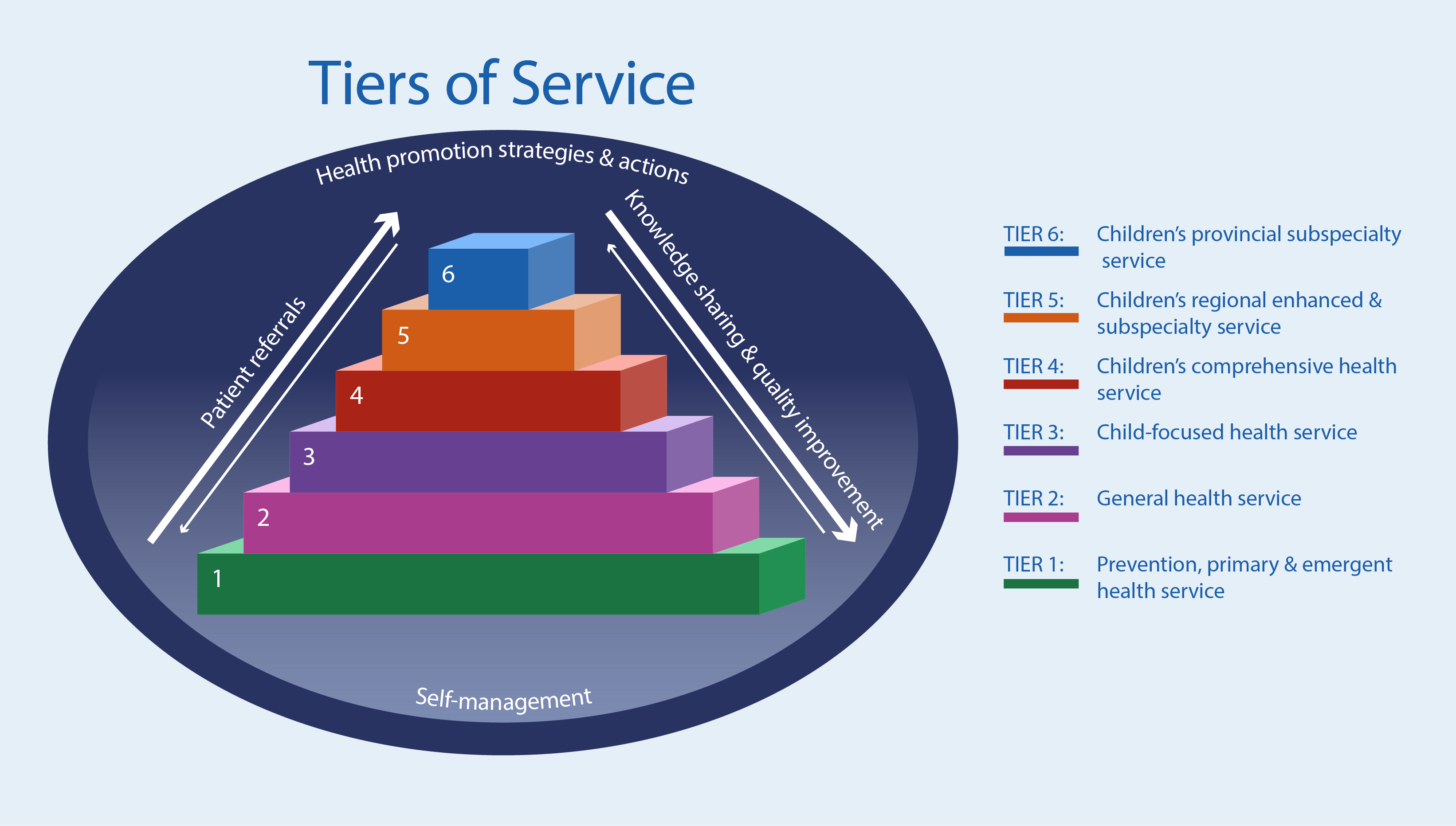 Six Tiers of Service graphic
